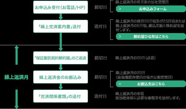 kuriage-zenbu-zaikei